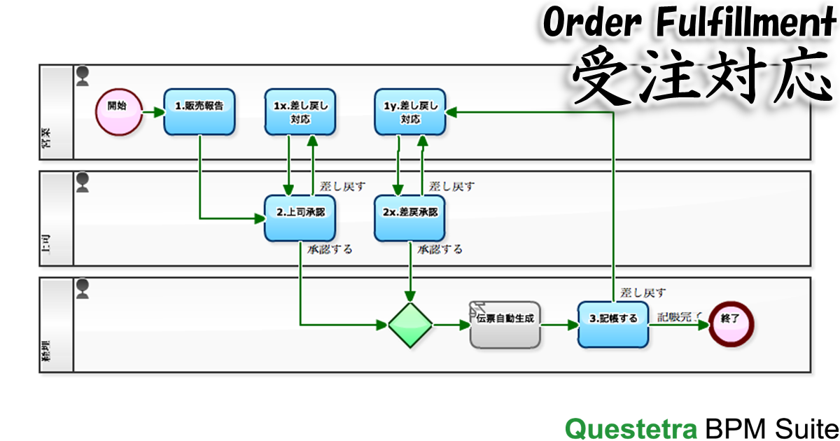 diagram-order-fulfillment-loops-ja.png